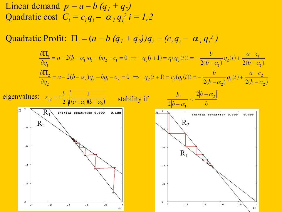 Linear demand p = a – b (q 1 + q 2 ) Quadratic cost C i = c i q i – i q i 2 i = 1,2 Quadratic Profit: a – b (q 1 + q 2 ))q i – (c i q i – i q i 2 ) ei