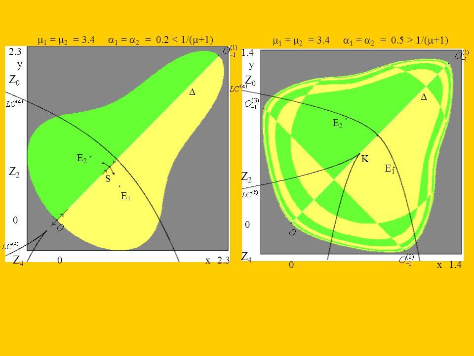 1 = 2 = 3.4 1 = 2 = 0.2 < 1/( +1) Z4Z4 Z2Z2 Z0Z0 E2E2 E1E1 S 0 0 2.3 y x Z4Z4 Z2Z2 E2E2 E1E1 0 0 1.4 y x 1 = 2 = 3.4 1 = 2 = 0.5 > 1/( +1) Z0Z0 K