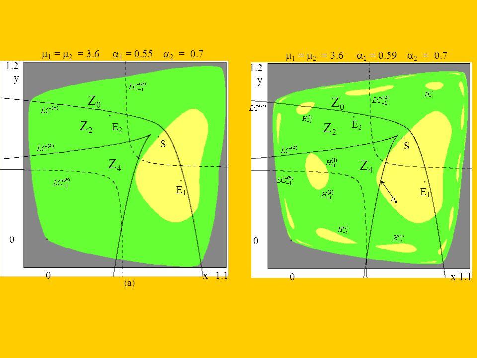 1 = 2 = 3.6 1 = 0.55 2 = 0.7 0 0 1.2 1.1 y x Z4Z4 Z2Z2 Z0Z0 E2E2 E1E1 S (a) 0 0 1.2 1.1 y x 1 = 2 = 3.6 1 = 0.59 2 = 0.7 Z4Z4 Z2Z2 Z0Z0 E2E2 E1E1 S