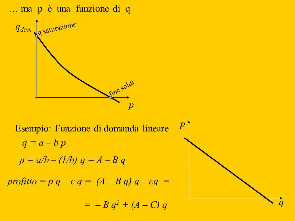 … ma p è una funzione di q q dom p fine soldi q saturazione Esempio: Funzione di domanda lineare p q p = a/b – (1/b) q = A – B q profitto = p q – c q