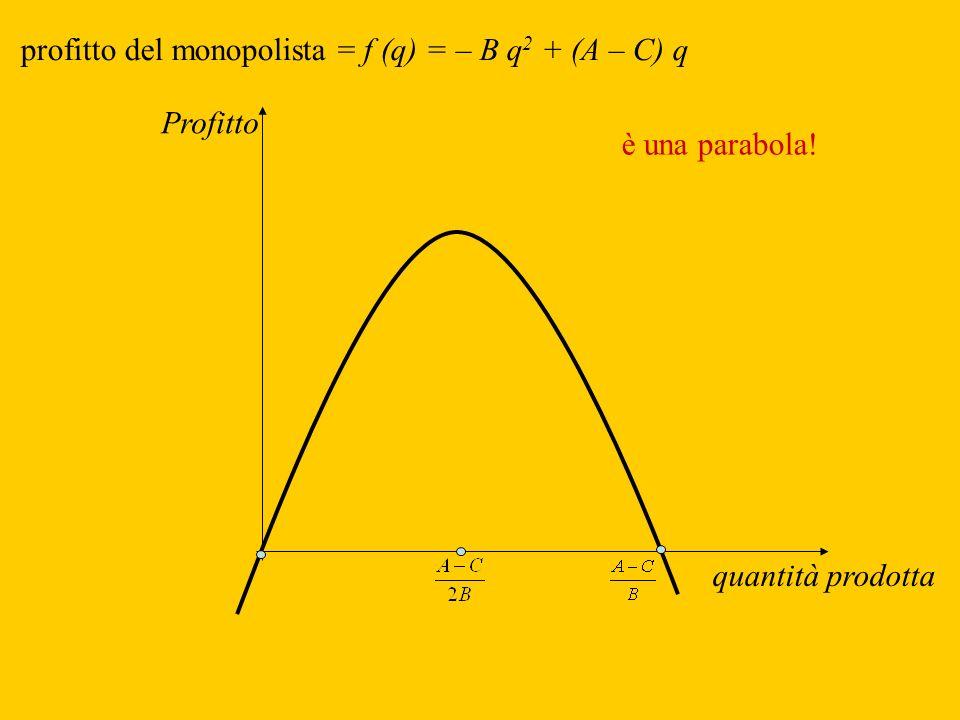 profitto del monopolista = f (q) = – B q 2 + (A – C) q Profitto quantità prodotta è una parabola!