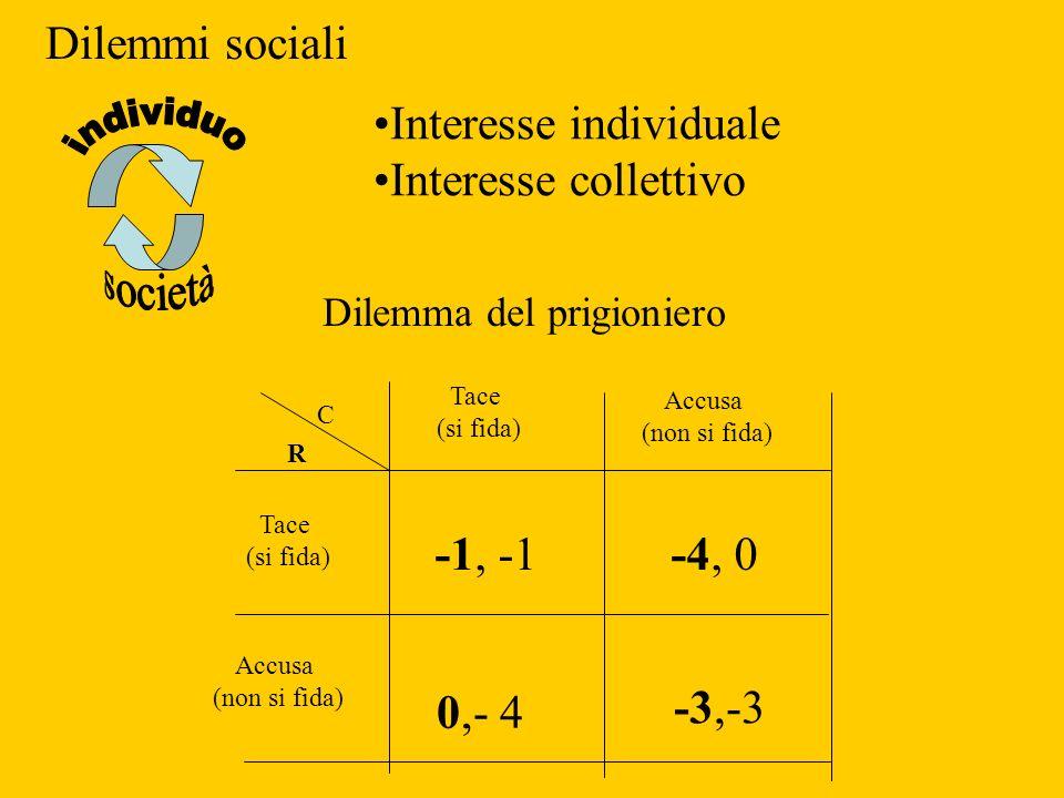 C R Tace (si fida) Accusa (non si fida) -1, -1 -3,-3 -4, 0 0,- 4 Tace (si fida) Accusa (non si fida) Dilemma del prigioniero Dilemmi sociali Interesse