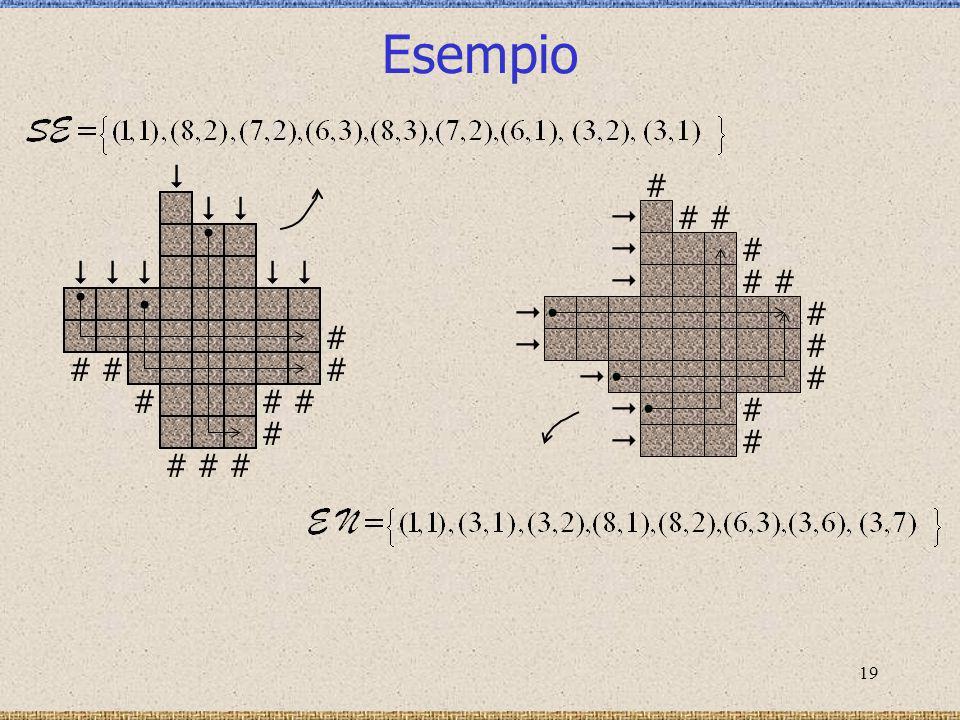 20 Struttura dellalgoritmo Prima fase determina gli elementi di R max (P) [x1,y1][x1,y1] [x2,y2][x2,y2] [x3,y3][x3,y3][x4,y4][x4,y4] x 1 x 2 x 3 x 4 and y 1 y 2 y 3 y 4