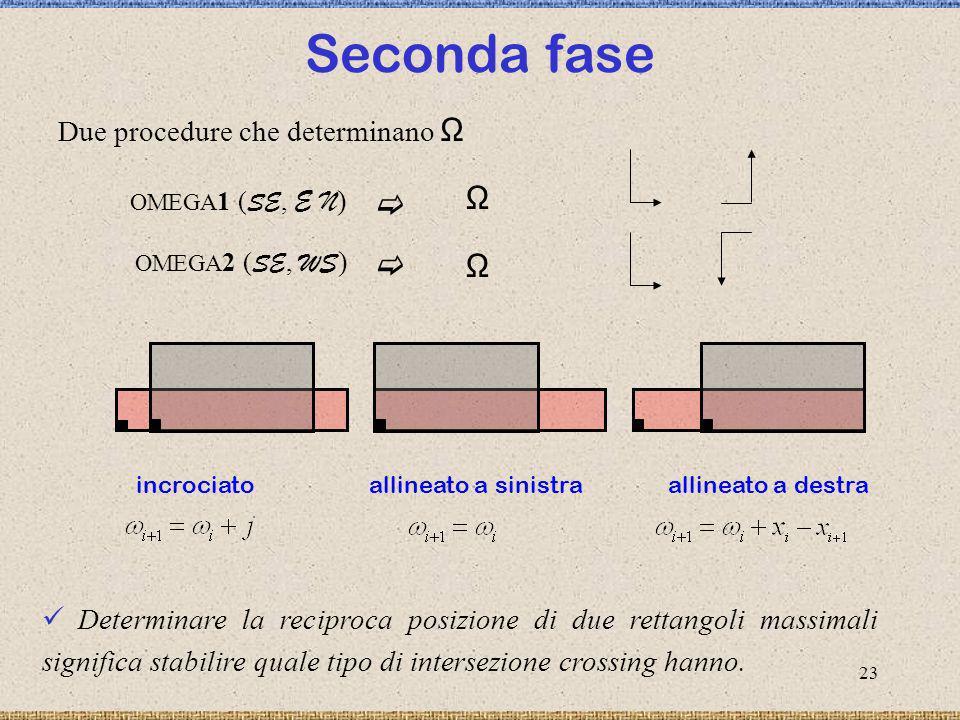 24 Seconda fase Due procedure che determinano Ω Ω OMEGA 1 ( SE, E N ) OMEGA 2 ( SE, WS ) Ω Scegliendo solo una delle due procedure … … due tipi of sizes sono necessari !!.