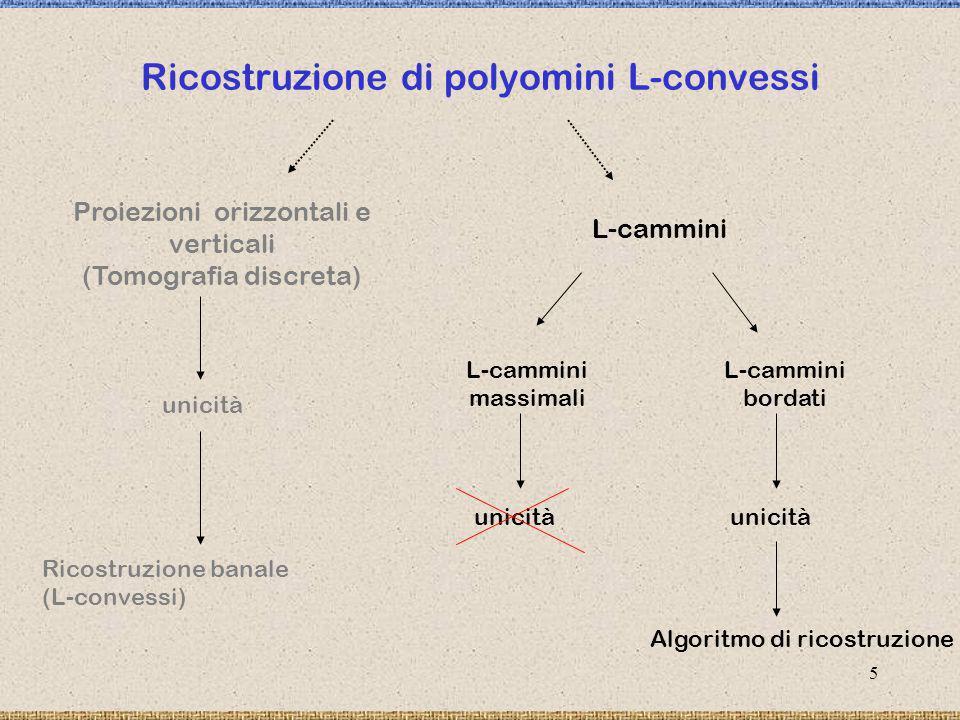 6 L(P) { x,y / x,y P } Esempio L-cammino 3,4 contenuto in un polyomino L-convesso L-cammini L(P): insieme degli L-cammini contenuti nel polyomino L-convesso P Denotiamo con x,y (x,y - {0}) un L-cammino fatto da |x|-1 passi orizzontali, |y|-1 passi verticali orientato come segue se x>0 e y>0 se x>0 e y<0 se x 0 se x<0 e y<0