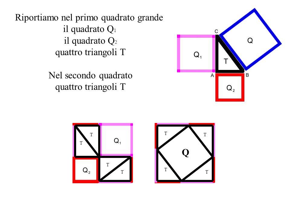 Riportiamo nel primo quadrato grande il quadrato Q 1 il quadrato Q 2 quattro triangoli T Nel secondo quadrato quattro triangoli T T T T T T T T T Q
