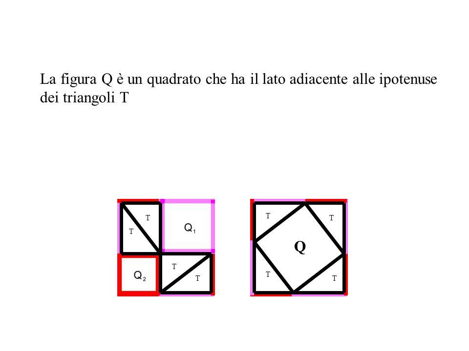 T T T T T T T T Q La figura Q è un quadrato che ha il lato adiacente alle ipotenuse dei triangoli T