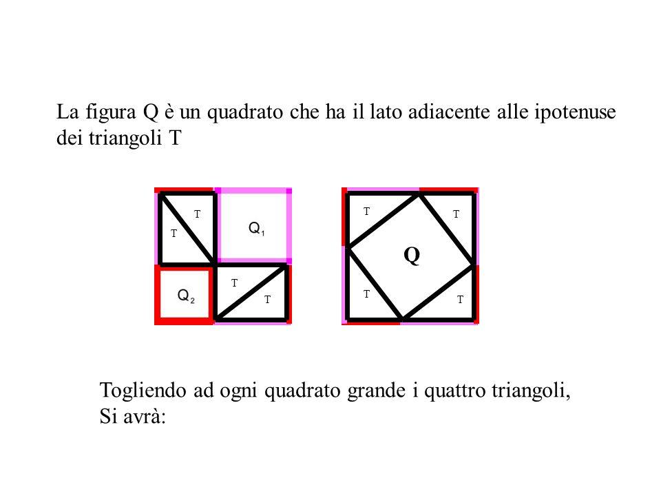 La figura Q è un quadrato che ha il lato adiacente alle ipotenuse dei triangoli T T T T T T T T T Q Togliendo ad ogni quadrato grande i quattro triang