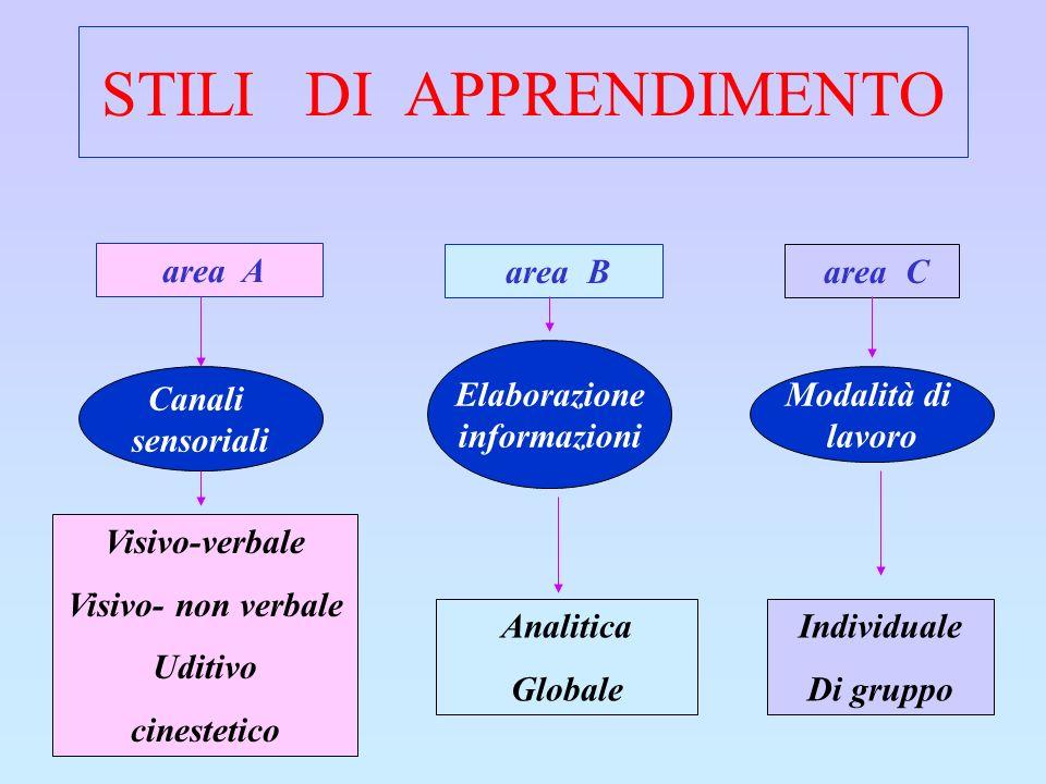 STILI DI APPRENDIMENTO area A area B area C Canali sensoriali Elaborazione informazioni Modalità di lavoro Visivo-verbale Visivo- non verbale Uditivo