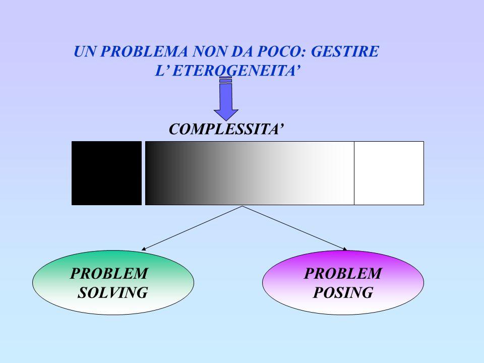UN PROBLEMA NON DA POCO: GESTIRE L ETEROGENEITA COMPLESSITA MMMM M PROBLEM SOLVING PROBLEM POSING