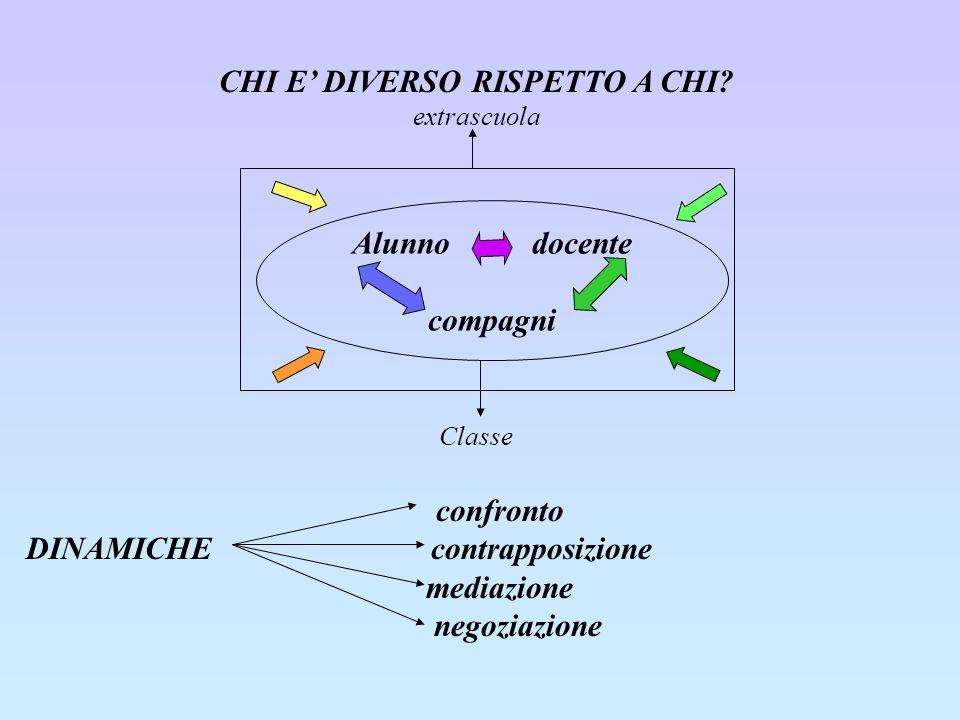 CHI E DIVERSO RISPETTO A CHI.