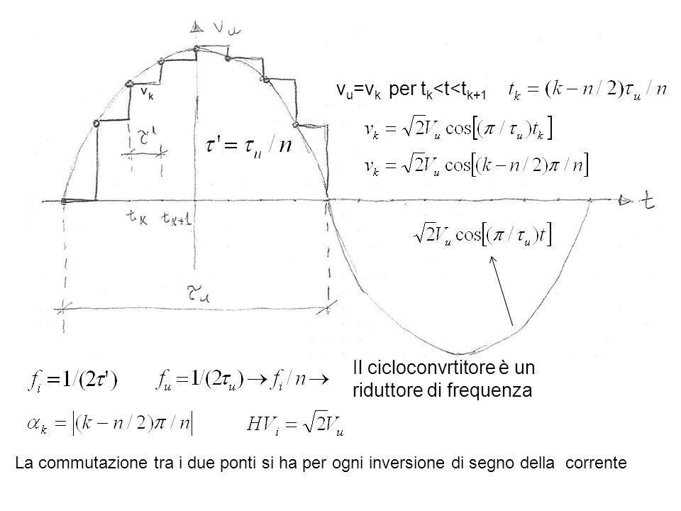 v u =v k per t k <t<t k+1 Il cicloconvrtitore è un riduttore di frequenza La commutazione tra i due ponti si ha per ogni inversione di segno della cor