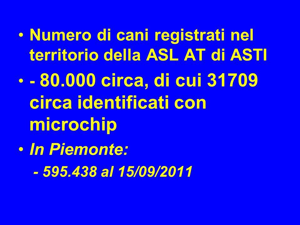 Numero di cani registrati nel territorio della ASL AT di ASTI - 80.000 circa, di cui 31709 circa identificati con microchip In Piemonte: - 595.438 al