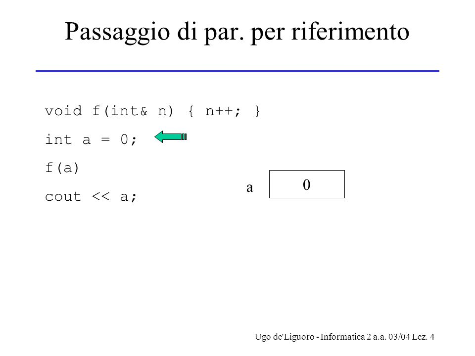 Ugo de'Liguoro - Informatica 2 a.a. 03/04 Lez. 4 Passaggio di par. per riferimento void f(int& n) { n++; } int a = 0; f(a) cout << a; 0 a