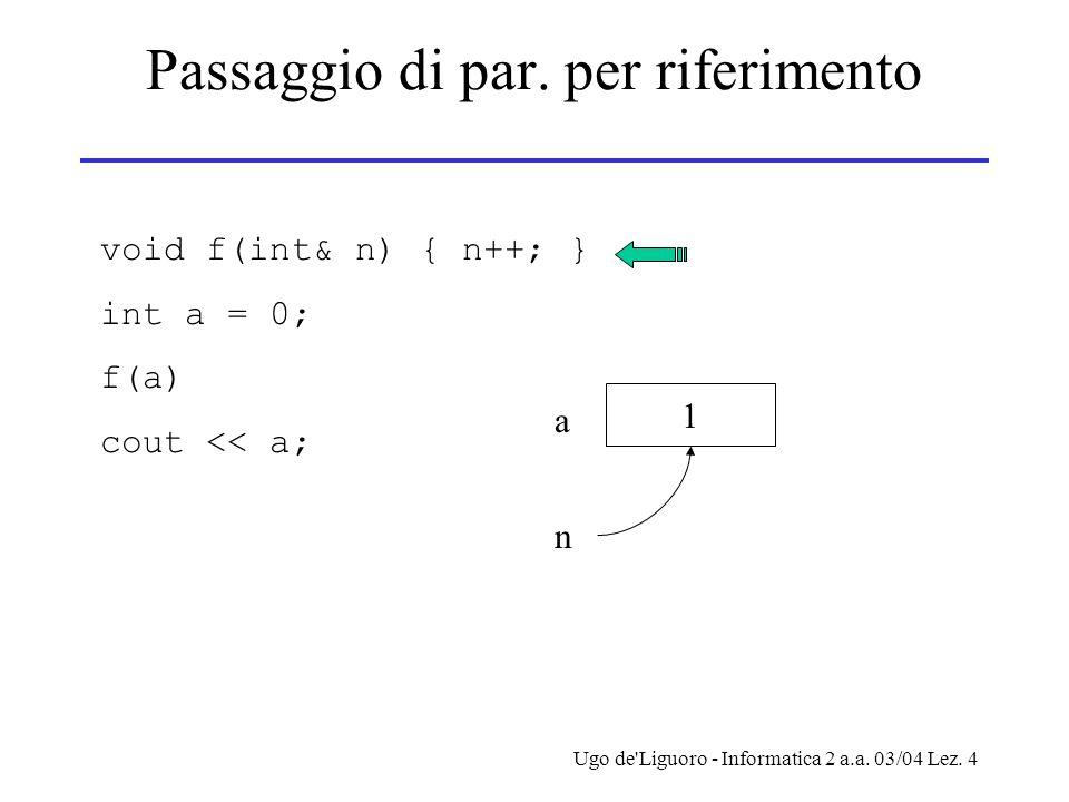 Ugo de'Liguoro - Informatica 2 a.a. 03/04 Lez. 4 Passaggio di par. per riferimento void f(int& n) { n++; } int a = 0; f(a) cout << a; 1 a n