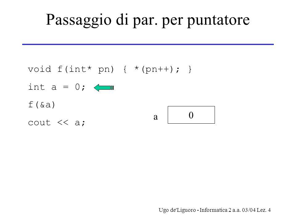 Ugo de'Liguoro - Informatica 2 a.a. 03/04 Lez. 4 Passaggio di par. per puntatore void f(int* pn) { *(pn++); } int a = 0; f(&a) cout << a; 0 a