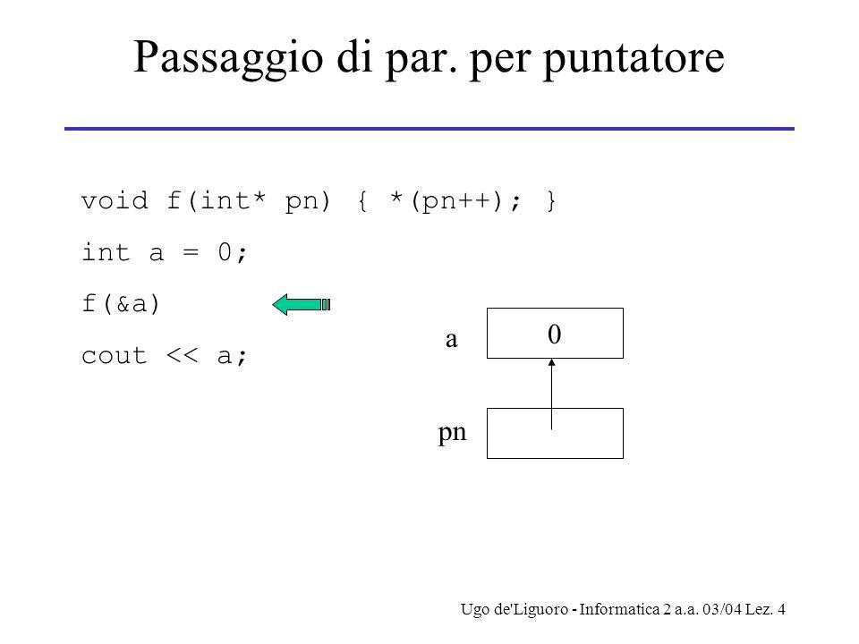 Ugo de'Liguoro - Informatica 2 a.a. 03/04 Lez. 4 Passaggio di par. per puntatore void f(int* pn) { *(pn++); } int a = 0; f(&a) cout << a; 0 a pn