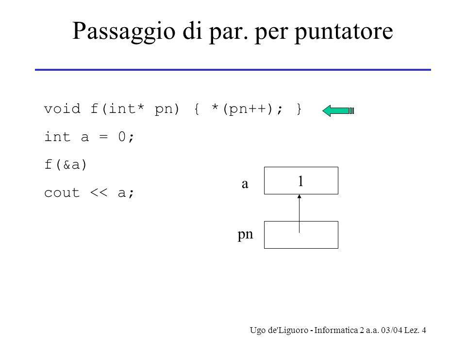 Ugo de'Liguoro - Informatica 2 a.a. 03/04 Lez. 4 Passaggio di par. per puntatore void f(int* pn) { *(pn++); } int a = 0; f(&a) cout << a; 1 a pn