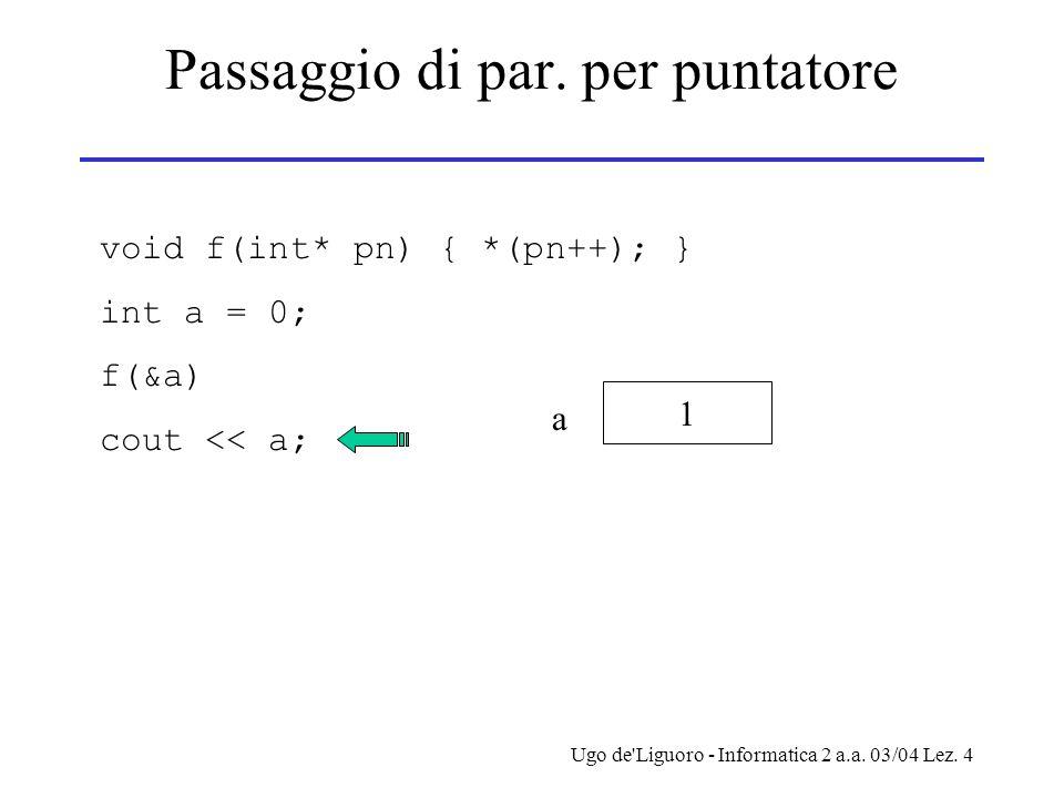 Ugo de'Liguoro - Informatica 2 a.a. 03/04 Lez. 4 Passaggio di par. per puntatore void f(int* pn) { *(pn++); } int a = 0; f(&a) cout << a; 1 a