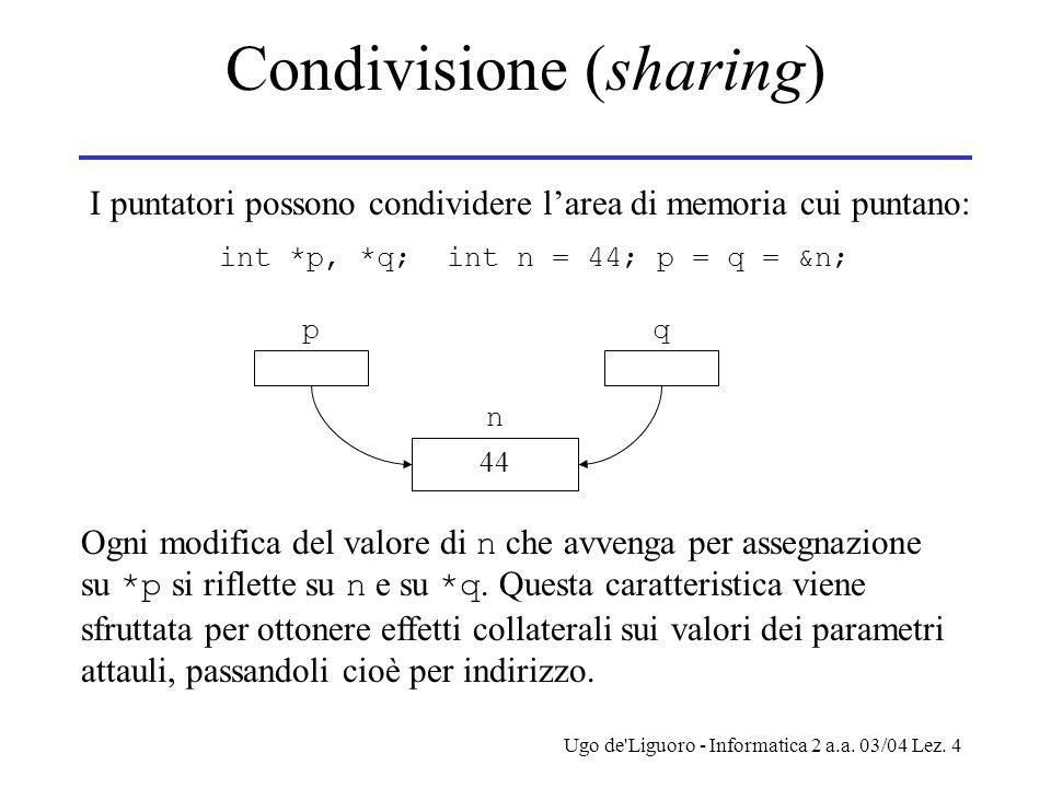 Ugo de'Liguoro - Informatica 2 a.a. 03/04 Lez. 4 Condivisione (sharing) I puntatori possono condividere larea di memoria cui puntano: int *p, *q; int