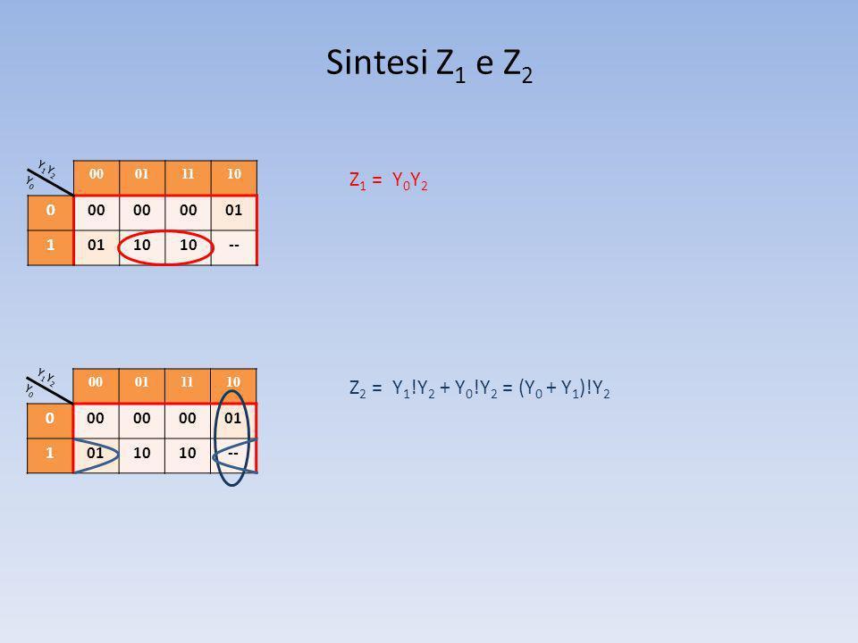 Sintesi Z 1 e Z 2 00011110 000 01 1 10 -- Y1Y2Y1Y2 Y0Y0 00011110 000 01 1 10 -- Y1Y2Y1Y2 Y0Y0 Z 1 = Y 0 Y 2 Z 2 = Y 1 !Y 2 + Y 0 !Y 2 = (Y 0 + Y 1 )!Y