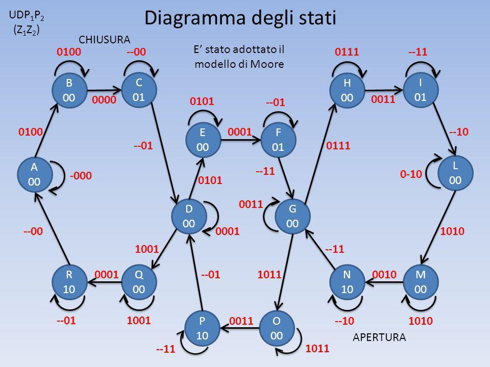 Diagramma degli stati P 10 Q 00 N 10 F 01 C 01 D 00 R 10 B 00 A 00 G 00 E 00 H 00 M 00 O 00 L 00 I 01 -000 0100--00 0001 --110111 0101 --01 0011 1010--10 0-10 --11 1011 1001--01 0100 1011 --11 0101 0001 --01 0000 --10 0111 0011 0001 --11 1010 0010 1001 --00 --01 0011 UDP 1 P 2 (Z 1 Z 2 ) E stato adottato il modello di Moore CHIUSURA APERTURA