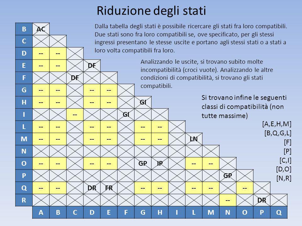Riduzione degli stati BAC C D-- E DF F G-- H GI I--GI L-- M LN N O-- GPIP-- PGP Q-- DRFR-- R DR ABCDEFGHILMNOPQ Dalla tabella degli stati è possibile