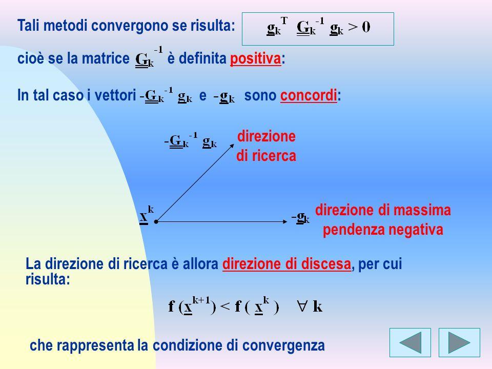 Tali metodi convergono se risulta: In tal caso i vettori e sono concordi: direzione di ricerca La direzione di ricerca è allora direzione di discesa,