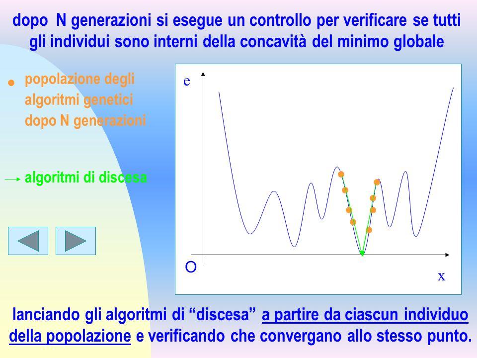 x e O popolazione degli algoritmi genetici dopo N generazioni dopo N generazioni si esegue un controllo per verificare se tutti gli individui sono int