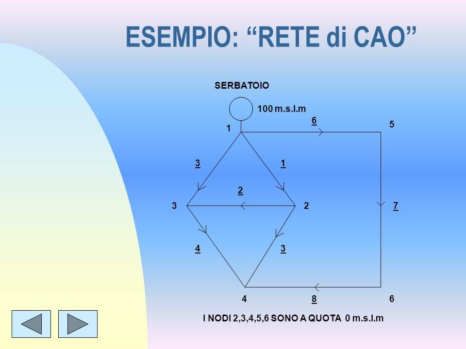 ESEMPIO: RETE di CAO 100 m.s.l.m SERBATOIO 1 2 4 3 5 6 1 3 2 3 4 6 7 8 I NODI 2,3,4,5,6 SONO A QUOTA 0 m.s.l.m
