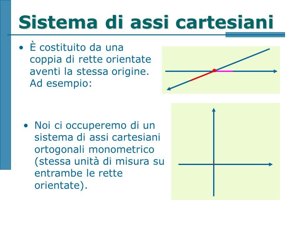 Sistema di assi cartesiani È costituito da una coppia di rette orientate aventi la stessa origine. Ad esempio: Noi ci occuperemo di un sistema di assi