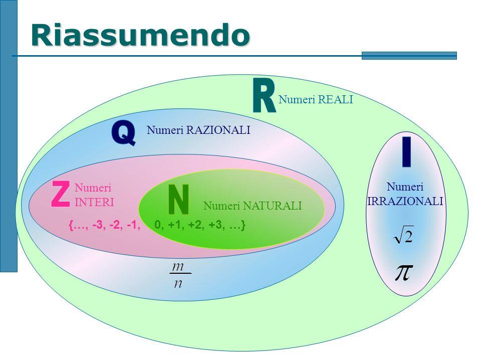 Sistemi di riferimento Un sistema di riferimento è linsieme degli elementi utili ad individuare la posizione di un oggetto nello spazio.posizionespazio A seconda del numero di riferimenti usati si può parlare di: –Sistema di riferimento monodimensionale (ad esempio la retta orientata) –Sistemi di riferimento bidimensionale (ad esempio coordinate cartesiane nel piano) –Sistemi di riferimento tridimensionale (3D) (ad esempio coordinate cartesiane nello spazio)