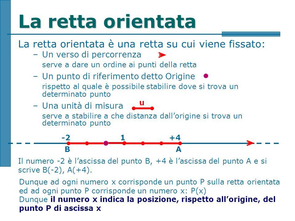La retta orientata La retta orientata è una retta su cui viene fissato: –Un verso di percorrenza serve a dare un ordine ai punti della retta –Un punto