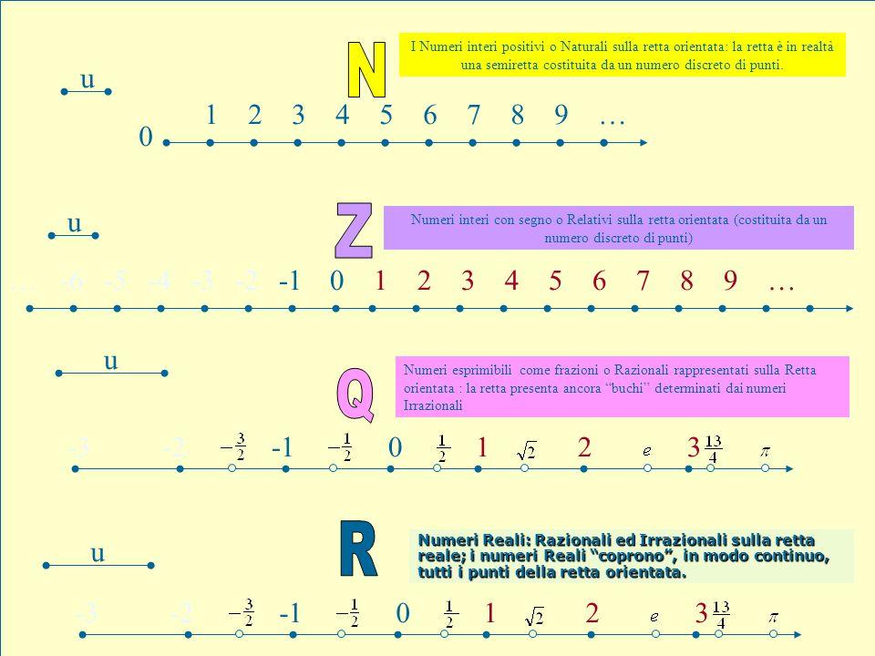 Misura di un segmento Un segmento sulla retta è individuato dai suoi punti estremi.