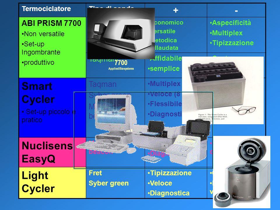 TermociclatoreTipo di sonda +- ABI PRISM 7700 Non versatile Set-up Ingombrante produttivo Syber green Economico Versatile Metodica collaudata Aspecifi
