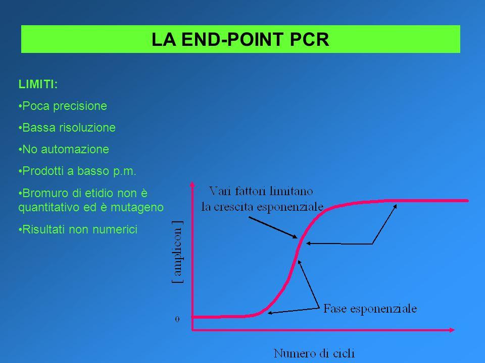 LA END-POINT PCR LIMITI: Poca precisione Bassa risoluzione No automazione Prodotti a basso p.m. Bromuro di etidio non è quantitativo ed è mutageno Ris