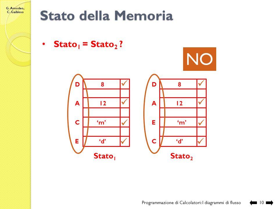 G. Amodeo, C. Gaibisso Stato della Memoria Programmazione di Calcolatori: I diagrammi di flusso9 Stato 1 A B C D Stato 2 A B C D c 120 d 2 12 m d 8 NO