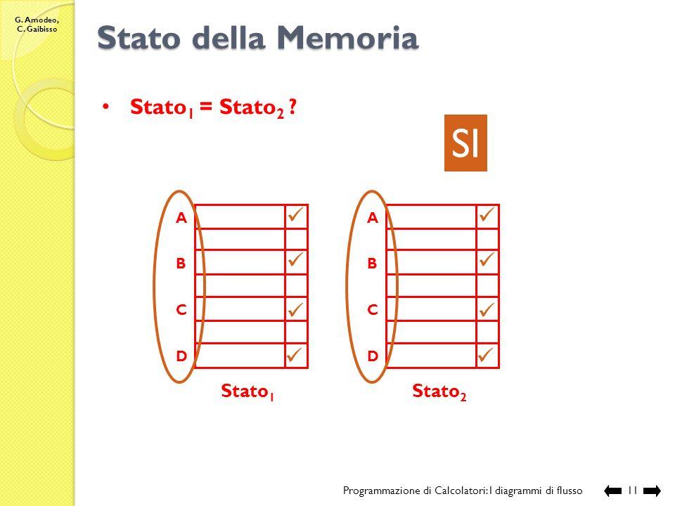 G. Amodeo, C. Gaibisso Stato della Memoria Programmazione di Calcolatori: I diagrammi di flusso10 Stato 1 A C E D Stato 2 A E C D 12 m d 8 m d 8 NO St
