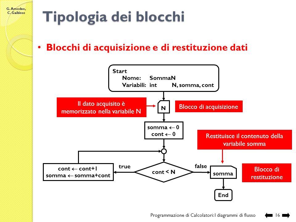 G. Amodeo, C. Gaibisso Tipologia dei blocchi Programmazione di Calcolatori: I diagrammi di flusso15 si rilascia la memoria allocata ad ognuna delle va
