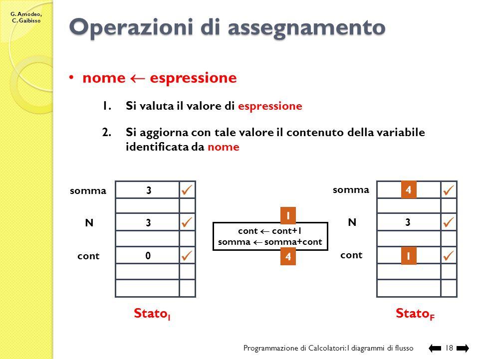 G. Amodeo, C. Gaibisso Tipologia dei blocchi Programmazione di Calcolatori: I diagrammi di flusso17 Start Nome:SommaN Variabili:int N, cont, somma N s