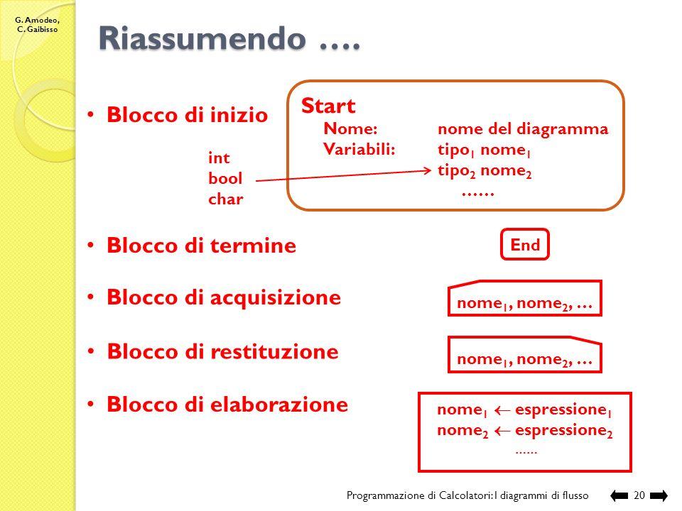 G. Amodeo, C. Gaibisso Tipologia dei blocchi Programmazione di Calcolatori: I diagrammi di flusso19 Start Nome:SommaN Variabili:int N, cont, somma N s