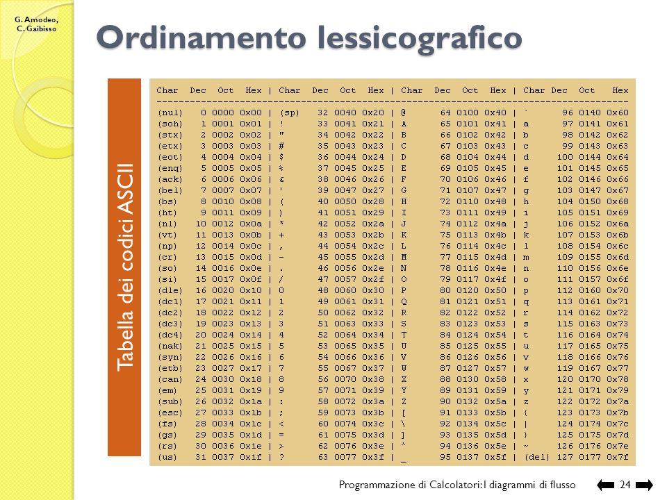 G. Amodeo, C. Gaibisso Operatori …. Programmazione di Calcolatori: I diagrammi di flusso23 Operatori di confronto tra interi = : int x int booltest di