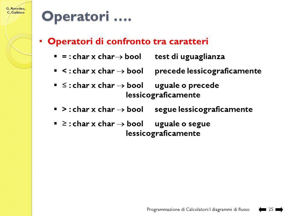 G. Amodeo, C. Gaibisso Ordinamento lessicografico Programmazione di Calcolatori: I diagrammi di flusso24 Tabella dei codici ASCII