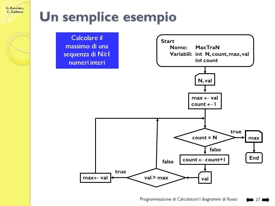 G. Amodeo, C. Gaibisso Condizioni di validità Programmazione di Calcolatori: I diagrammi di flusso26 Esiste un solo blocco di inizio ed ha un solo arc
