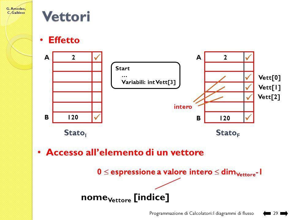 G. Amodeo, C. Gaibisso Vettori Programmazione di Calcolatori: I diagrammi di flusso28 Vettore (monodimensionale) di n elementi: definisce una corrispo
