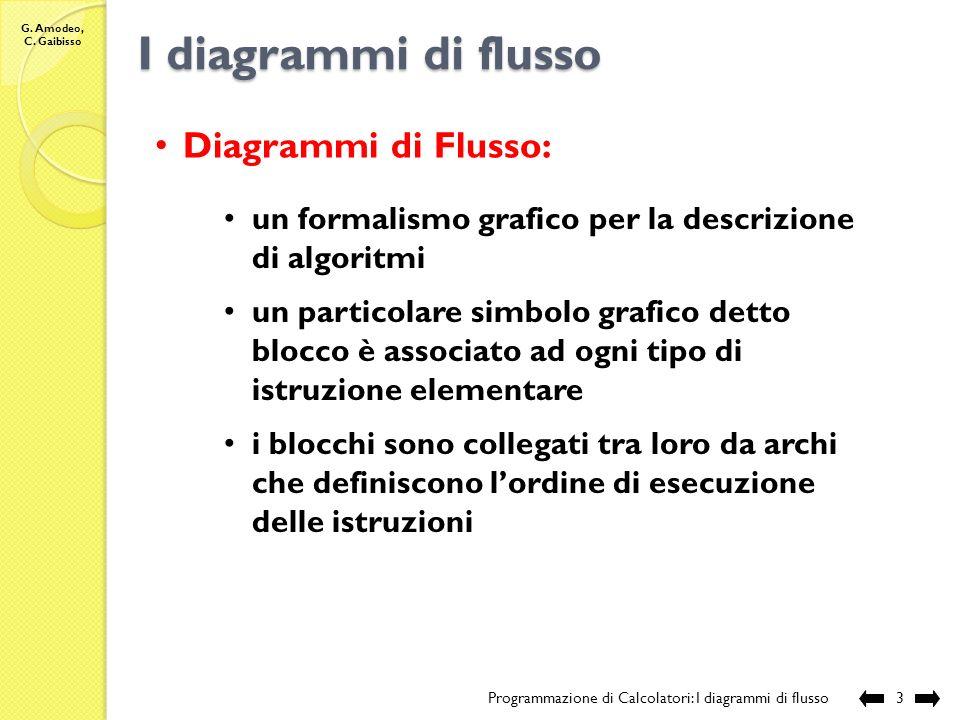 G. Amodeo, C. Gaibisso Nozione intuitiva di algoritmo Programmazione di Calcolatori: I diagrammi di flusso2 Nozione intuitiva di algoritmo è una seque