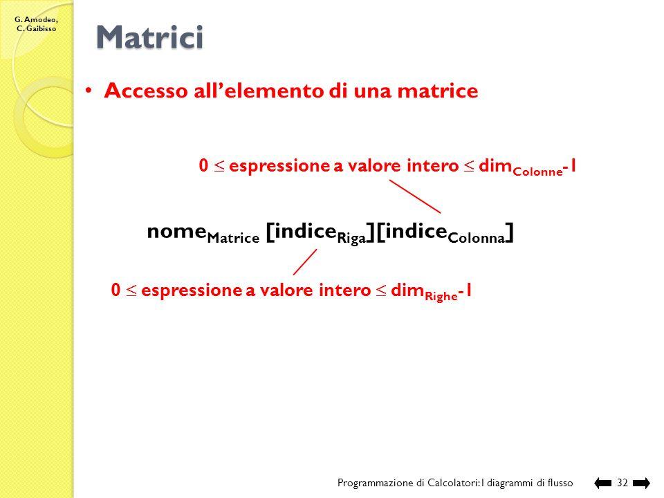 G. Amodeo, C. Gaibisso Matrici Programmazione di Calcolatori: I diagrammi di flusso31 Matrice di n x m elementi: definisce una corrispondenza biunivoc
