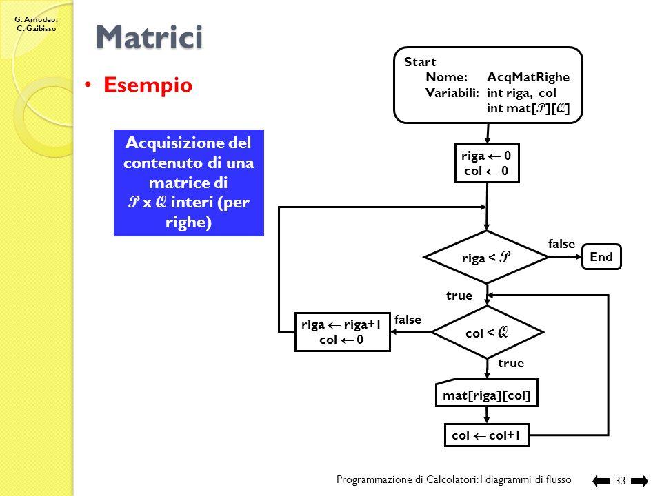 G. Amodeo, C. Gaibisso Matrici Programmazione di Calcolatori: I diagrammi di flusso32 Accesso allelemento di una matrice nome Matrice [indice Riga ][i