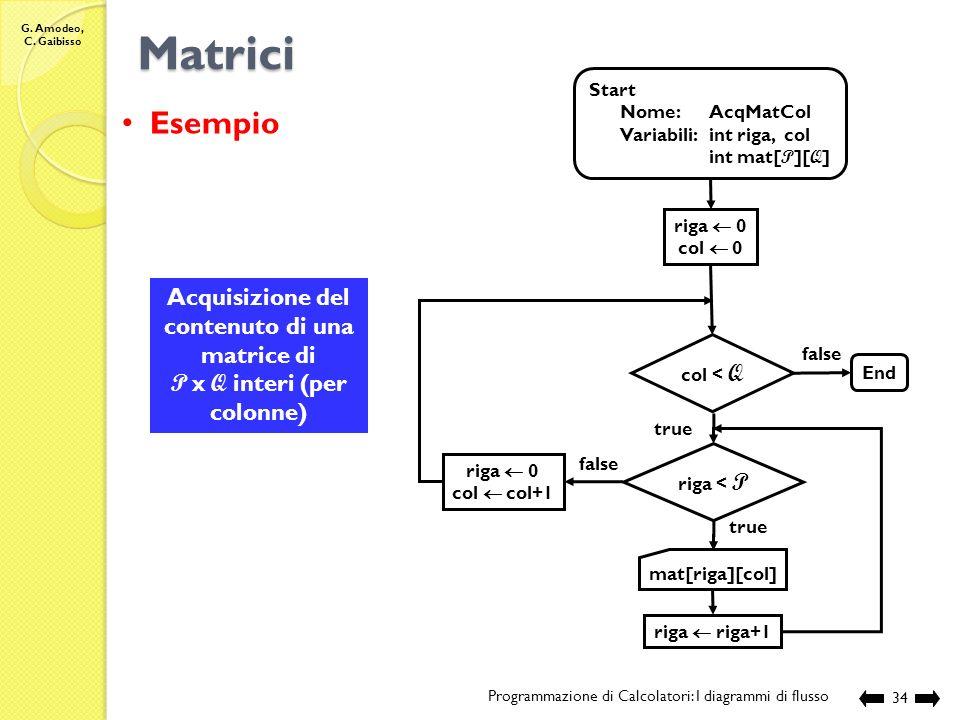 G. Amodeo, C. Gaibisso Matrici Programmazione di Calcolatori: I diagrammi di flusso 33 Start Nome:AcqMatRighe Variabili:int riga, col int mat[ P ][ Q
