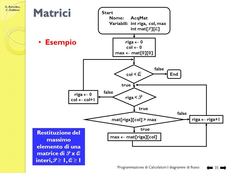 G. Amodeo, C. Gaibisso Matrici Programmazione di Calcolatori: I diagrammi di flusso 34 Start Nome:AcqMatCol Variabili:int riga, col int mat[ P ][ Q ]